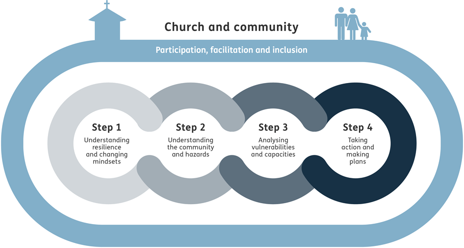 5 steps to Church and Community building resilience